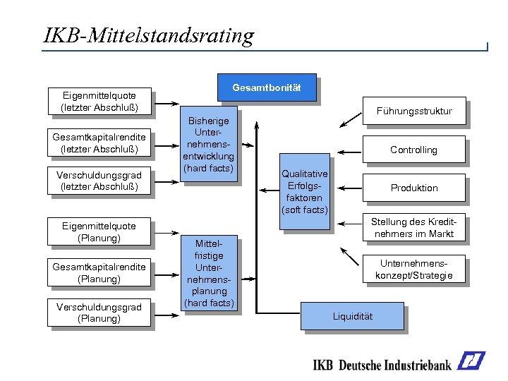 IKB-Mittelstandsrating Eigenmittelquote (letzter Abschluß) Gesamtkapitalrendite (letzter Abschluß) Verschuldungsgrad (letzter Abschluß) Eigenmittelquote (Planung) Gesamtkapitalrendite (Planung)