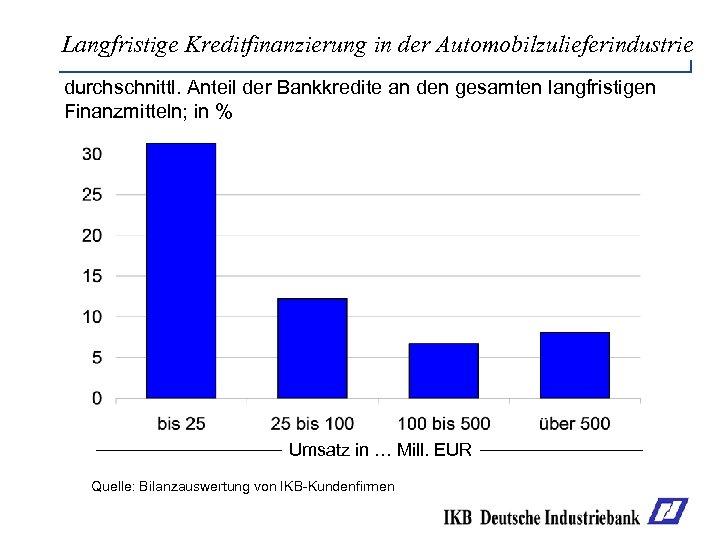 Langfristige Kreditfinanzierung in der Automobilzulieferindustrie durchschnittl. Anteil der Bankkredite an den gesamten langfristigen Finanzmitteln;