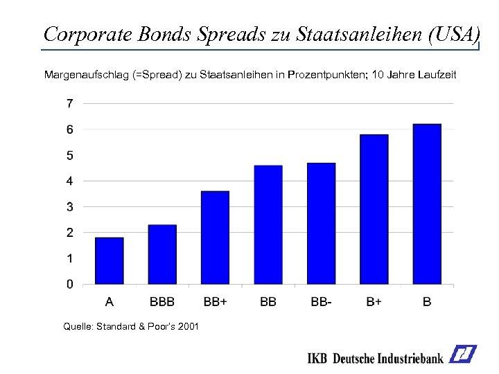 Corporate Bonds Spreads zu Staatsanleihen (USA) Margenaufschlag (=Spread) zu Staatsanleihen in Prozentpunkten; 10 Jahre