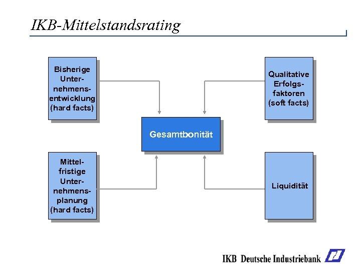 IKB-Mittelstandsrating Bisherige Unternehmensentwicklung (hard facts) Qualitative Erfolgsfaktoren (soft facts) Gesamtbonität Mittelfristige Unternehmensplanung (hard facts)