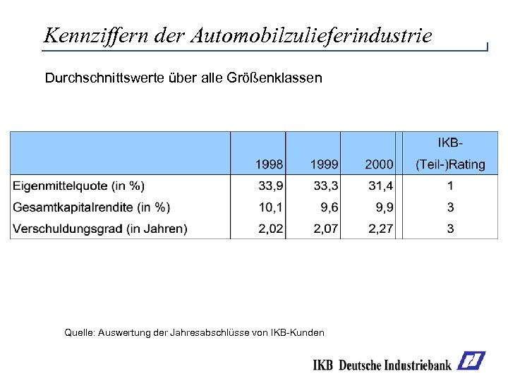 Kennziffern der Automobilzulieferindustrie Durchschnittswerte über alle Größenklassen Quelle: Auswertung der Jahresabschlüsse von IKB-Kunden