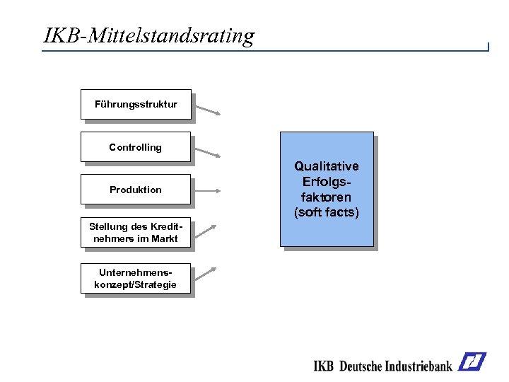 IKB-Mittelstandsrating Führungsstruktur Controlling Produktion Stellung des Kreditnehmers im Markt Unternehmenskonzept/Strategie Qualitative Erfolgsfaktoren (soft facts)