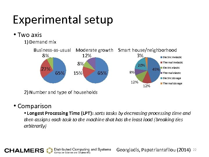 Experimental setup • Two axis 1) Demand mix Business-as-usual Moderate growth Smart house/neighborhood 8%