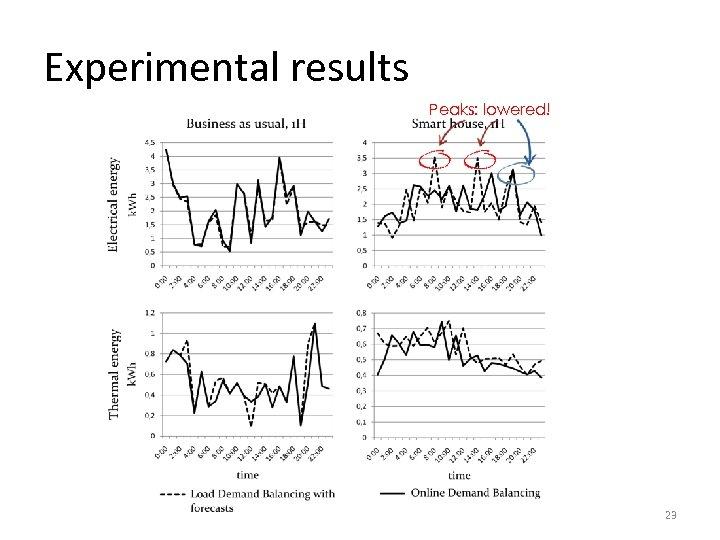 Experimental results Peaks: lowered! 23