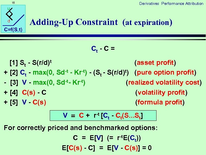 15 Derivatives Performance Attribution u d C=f(S, t) Adding-Up Constraint (at expiration) Ct -