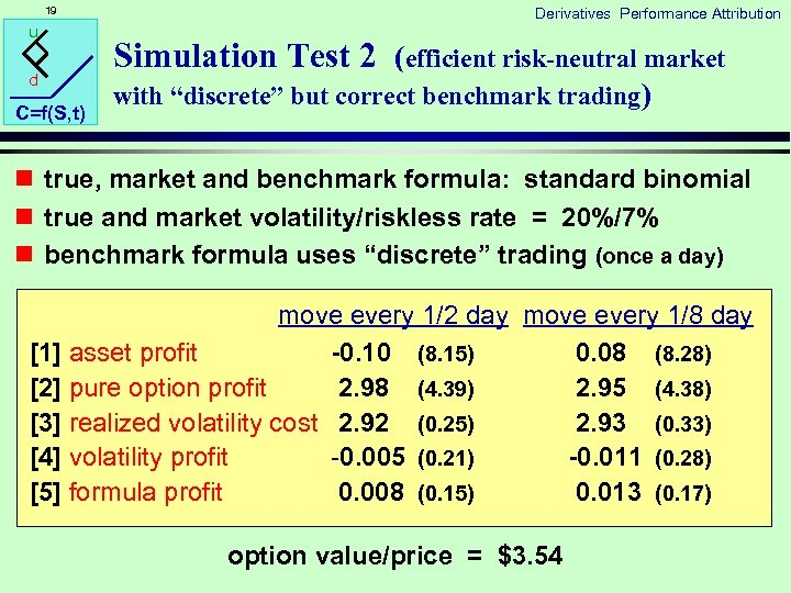 19 u d C=f(S, t) Derivatives Performance Attribution Simulation Test 2 (efficient risk-neutral market