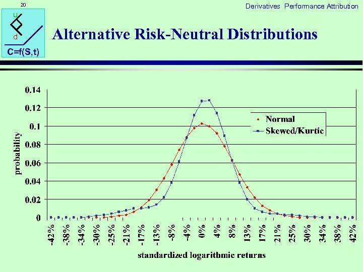 20 u d C=f(S, t) Derivatives Performance Attribution Alternative Risk-Neutral Distributions