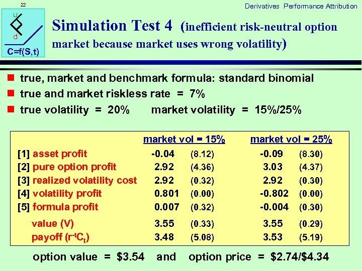 22 Derivatives Performance Attribution u Simulation Test 4 (inefficient risk-neutral option d C=f(S, t)