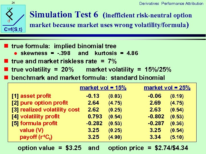 24 Derivatives Performance Attribution u Simulation Test 6 (inefficient risk-neutral option d C=f(S, t)