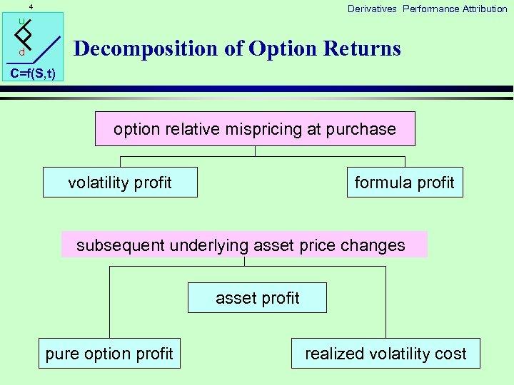 4 Derivatives Performance Attribution u Decomposition of Option Returns d C=f(S, t) option relative