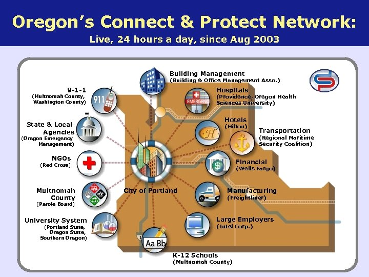 Oregon's Connect & Protect Network: Live, 24 hours a day, since Aug 2003 Building