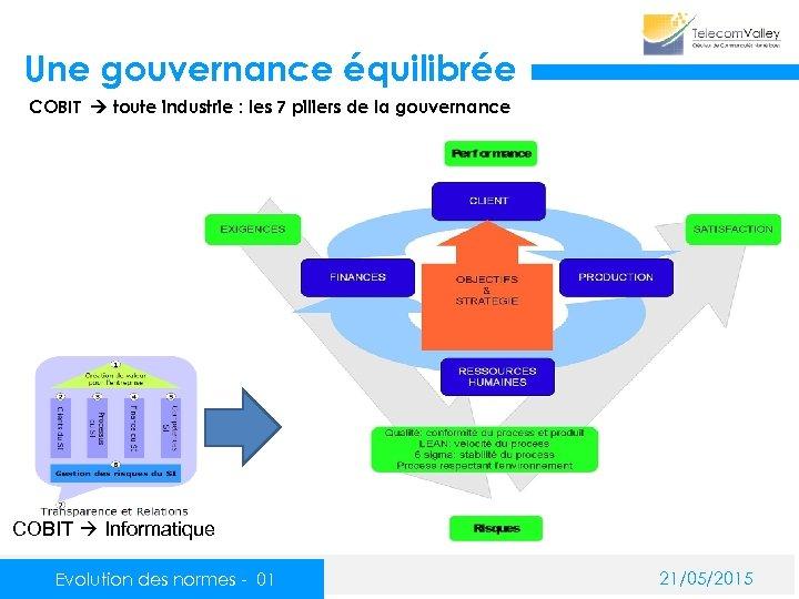 Une gouvernance équilibrée COBIT toute industrie : les 7 piliers de la gouvernance COBIT