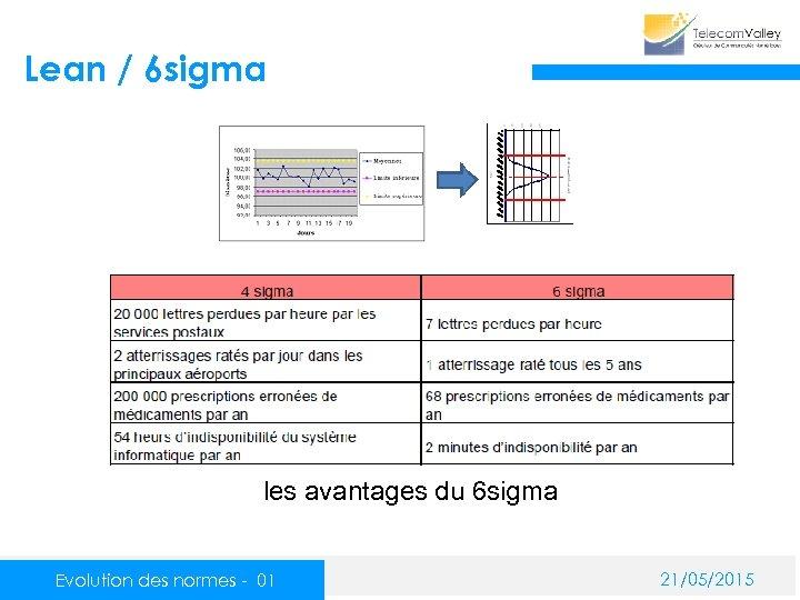 Lean / 6 sigma les avantages du 6 sigma Evolution des normes - 01