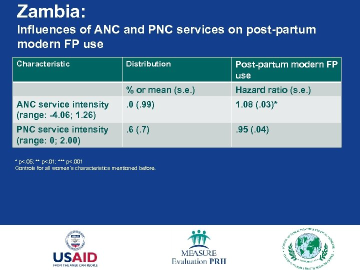 Zambia: Influences of ANC and PNC services on post-partum modern FP use Characteristic Distribution