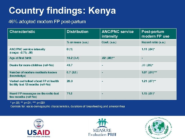 Country findings: Kenya 46% adopted modern FP post-partum Characteristic Distribution ANC/PNC service intensity Post-partum
