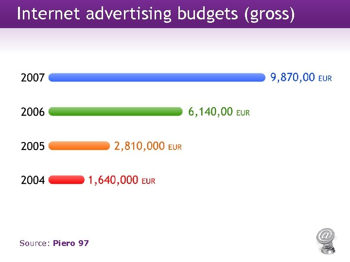 Internet advertising budgets (gross) Source: Piero 97