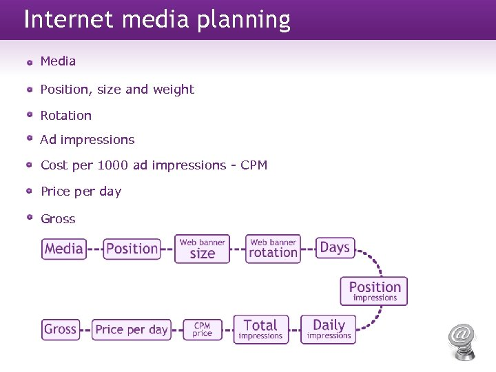 Internet media planning Media Position, size and weight Rotation Ad impressions Cost per 1000