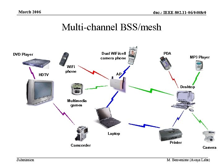March 2006 doc. : IEEE 802. 11 -06/0408 r 0 Multi-channel BSS/mesh Dual Wi.