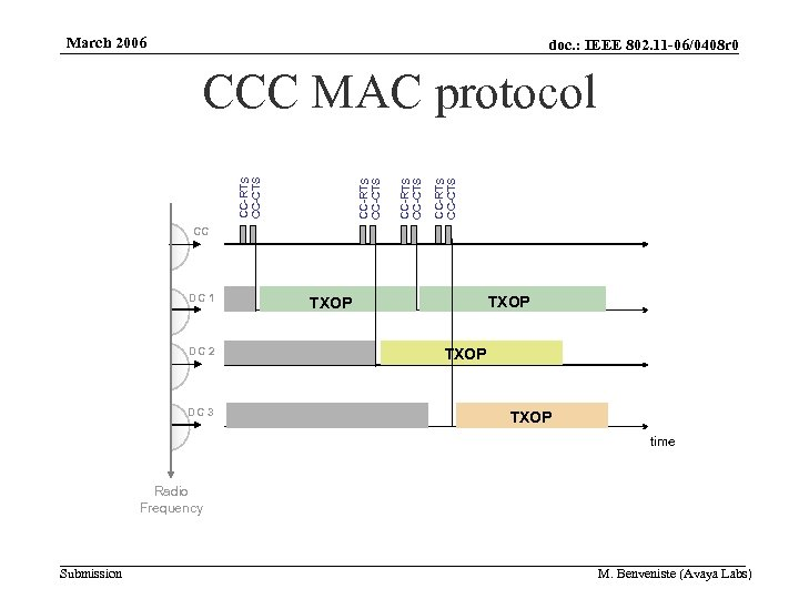 March 2006 doc. : IEEE 802. 11 -06/0408 r 0 CC-RTS CC-CTS CCC MAC