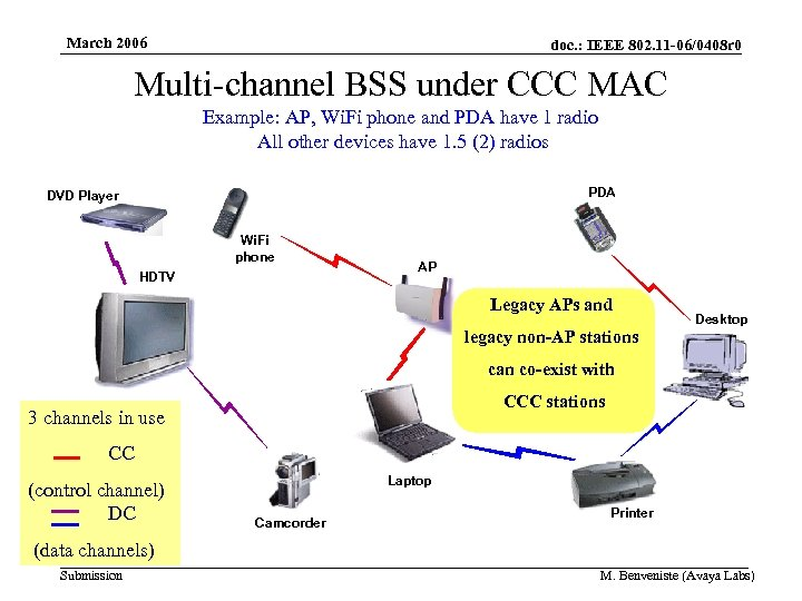 March 2006 doc. : IEEE 802. 11 -06/0408 r 0 Multi-channel BSS under CCC