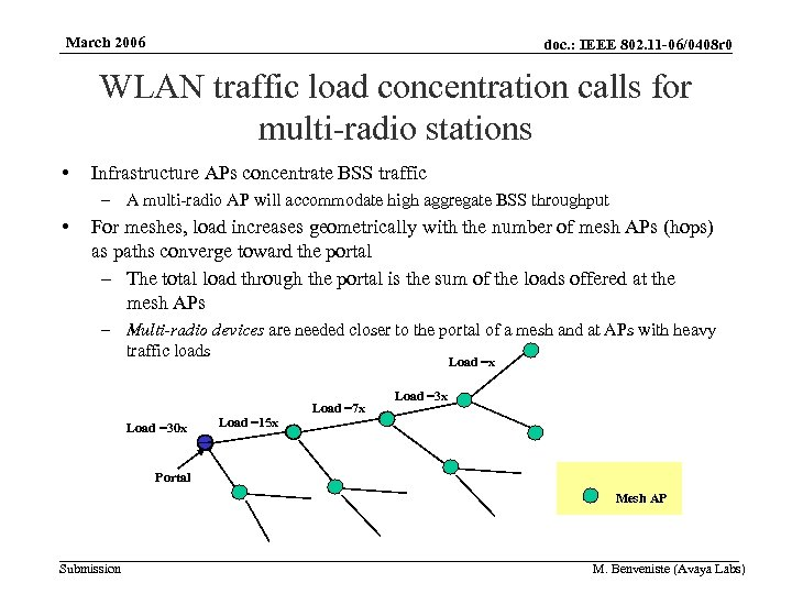 March 2006 doc. : IEEE 802. 11 -06/0408 r 0 WLAN traffic load concentration