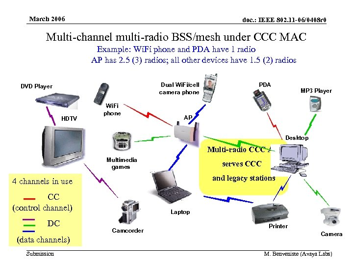 March 2006 doc. : IEEE 802. 11 -06/0408 r 0 Multi-channel multi-radio BSS/mesh under