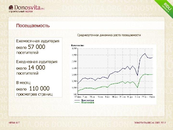 Посещаемость Среднесуточная динамика роста посещаемости Ежемесячная аудитория около 57 000 посетителей Ежедневная аудитория около