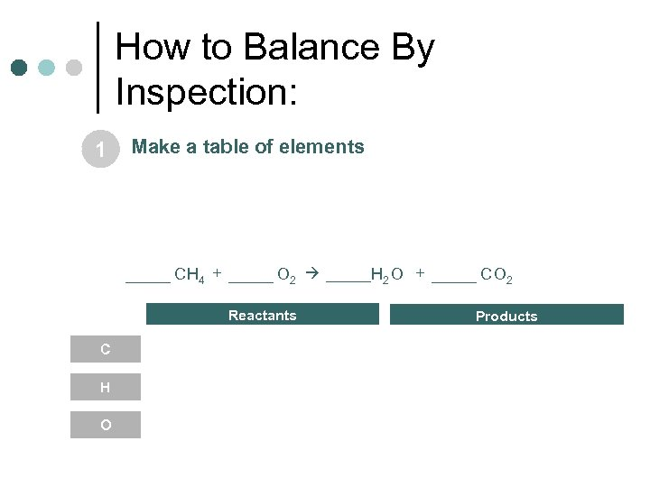 How to Balance By Inspection: 1 Make a table of elements _____ CH 4