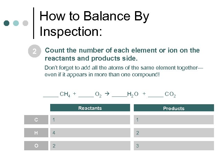How to Balance By Inspection: 2 Count the number of each element or ion
