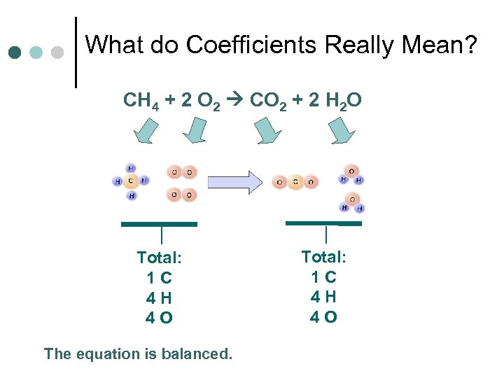 What do Coefficients Really Mean? CH 4 + 2 O 2 CO 2 +