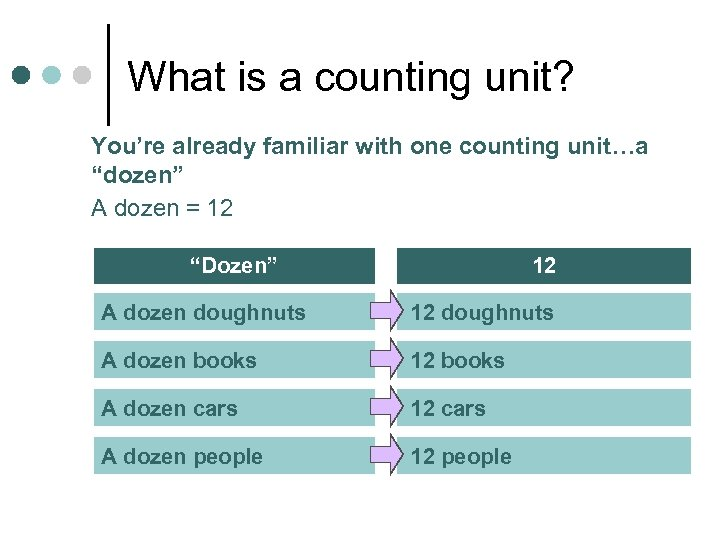 "What is a counting unit? You're already familiar with one counting unit…a ""dozen"" A"