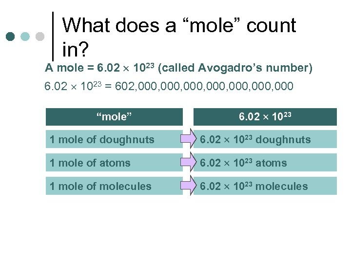 "What does a ""mole"" count in? A mole = 6. 02 1023 (called Avogadro's"