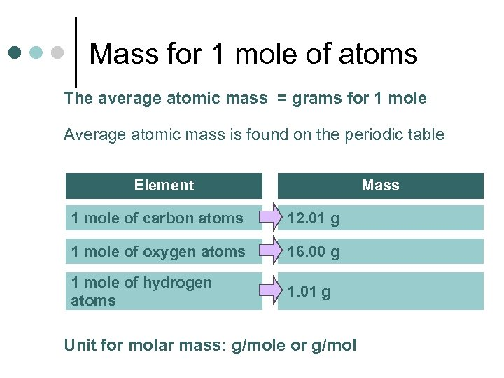 Mass for 1 mole of atoms The average atomic mass = grams for 1