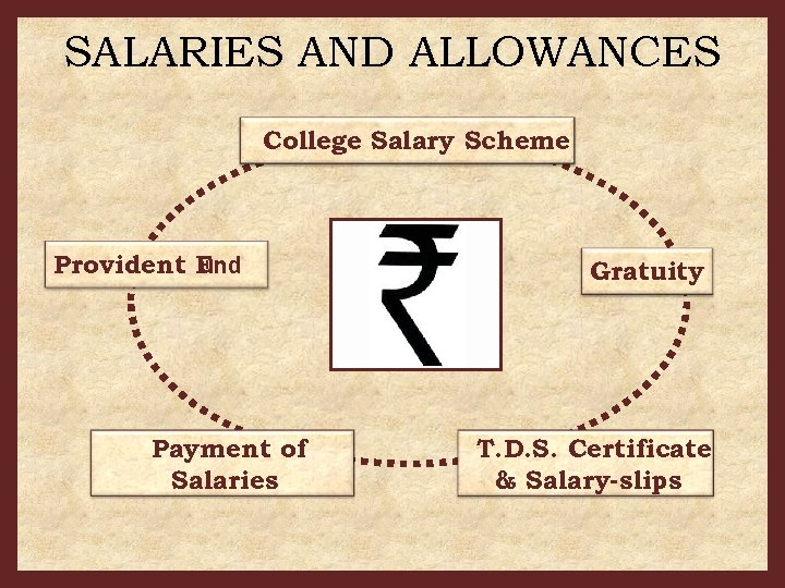 SALARIES AND ALLOWANCES College Salary Scheme Provident F und Payment of Salaries Gratuity T.