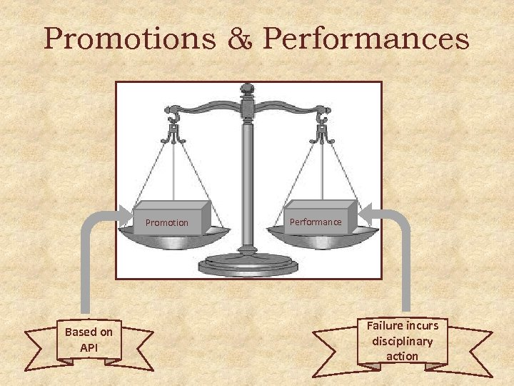 Promotions & Performances Promotion Based on API Performance Failure incurs disciplinary action