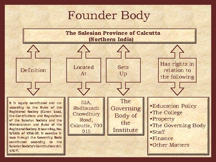 Founder Body The Salesian Province of Calcutta (Northern India) Definition It is legally constituted
