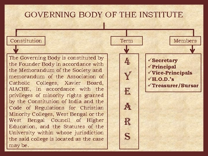 GOVERNING BODY OF THE INSTITUTE Constitution The Governing Body is constituted by the Founder