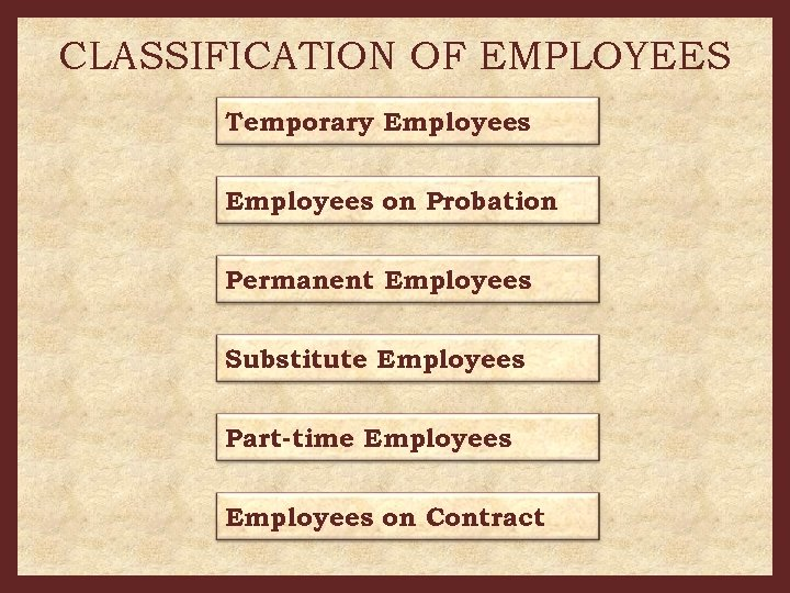 CLASSIFICATION OF EMPLOYEES Temporary Employees on Probation Permanent Employees Substitute Employees Part-time Employees on