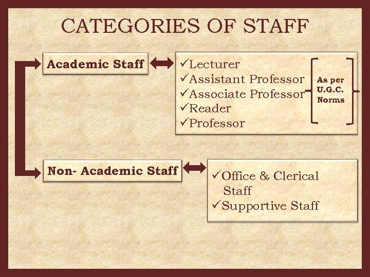 CATEGORIES OF STAFF Academic Staff Non- Academic Staff üLecturer üAssistant Professor üAssociate Professor üReader