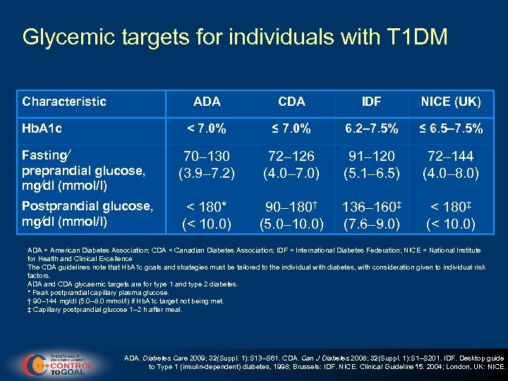 Glycemic targets for individuals with T 1 DM Characteristic ADA CDA IDF NICE (UK)
