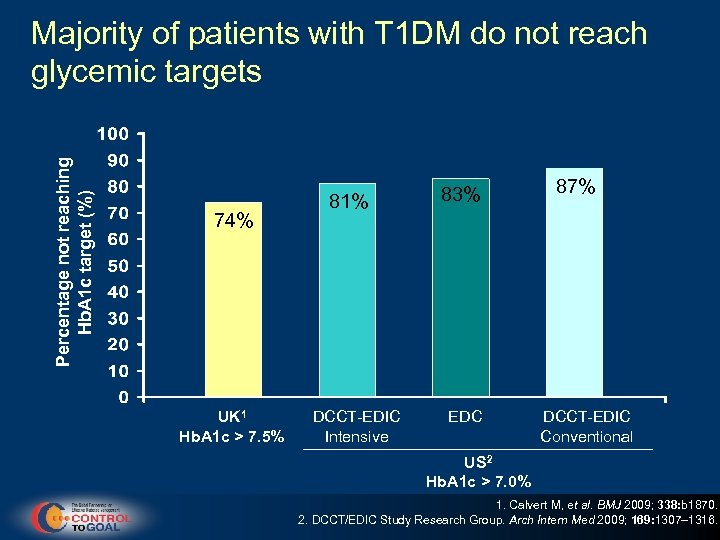 Percentage not reaching Hb. A 1 c target (%) Majority of patients with T
