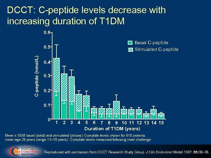DCCT: C-peptide levels decrease with increasing duration of T 1 DM 0. 6 Basal