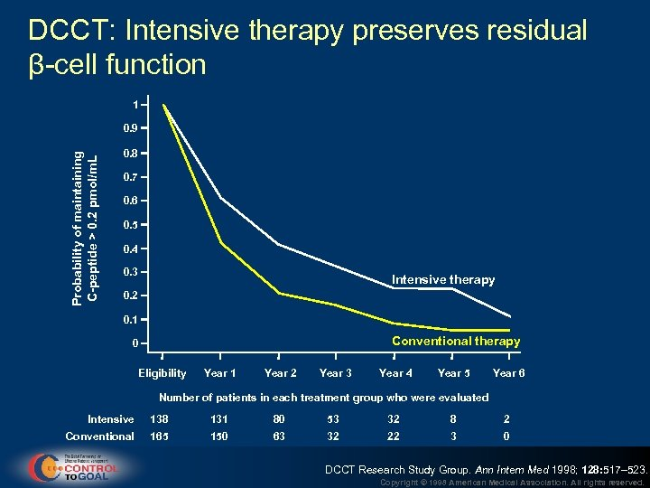 DCCT: Intensive therapy preserves residual β-cell function 1 Probability of maintaining C-peptide > 0.