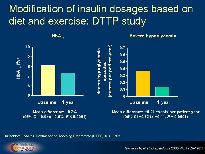 Modification of insulin dosages based on diet and exercise: DTTP study Hb. A 1