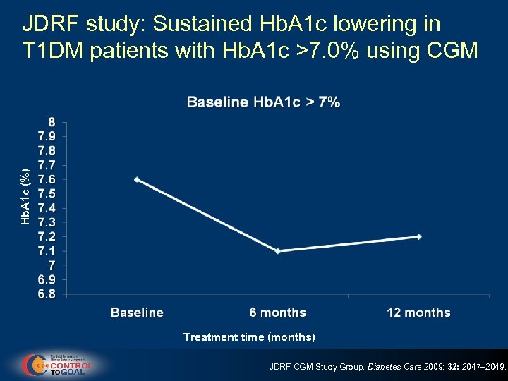 Hb. A 1 c (%) JDRF study: Sustained Hb. A 1 c lowering in