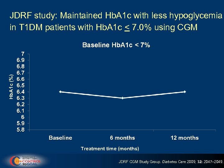 Hb. A 1 c (%) JDRF study: Maintained Hb. A 1 c with less