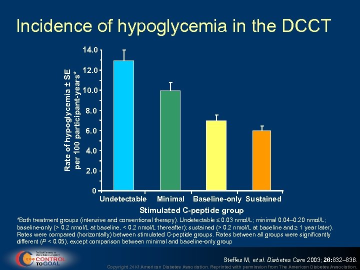 Incidence of hypoglycemia in the DCCT Rate of hypoglycemia ± SE per 100 participant-years*
