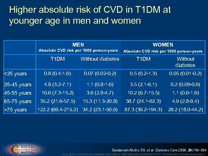 Higher absolute risk of CVD in T 1 DM at younger age in men