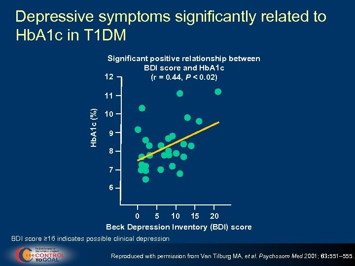 Depressive symptoms significantly related to Hb. A 1 c in T 1 DM Significant