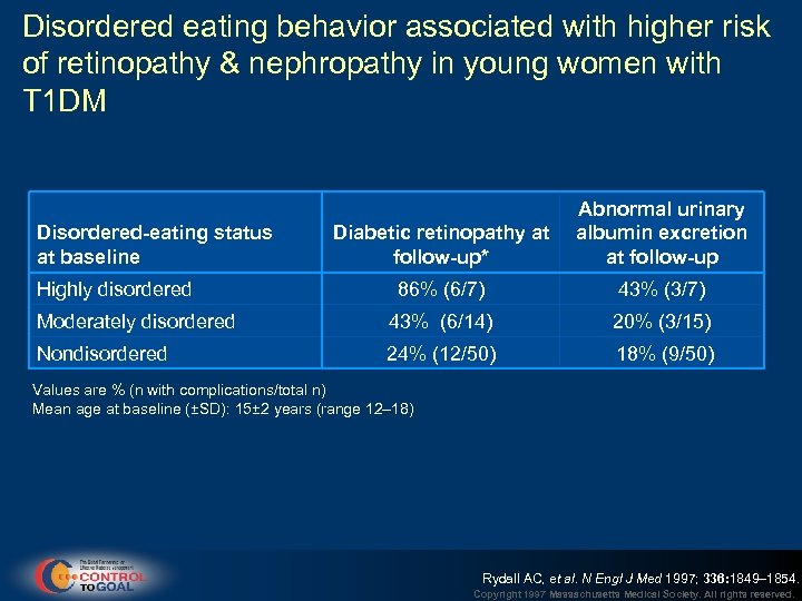 Disordered eating behavior associated with higher risk of retinopathy & nephropathy in young women